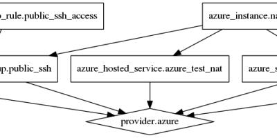 Using Terraform with Microsoft Azure – DevOps Is Common Sense…